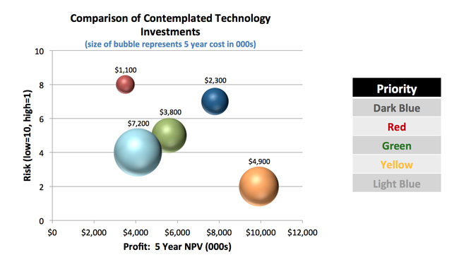 Comparison of Contemplated Technology Investments