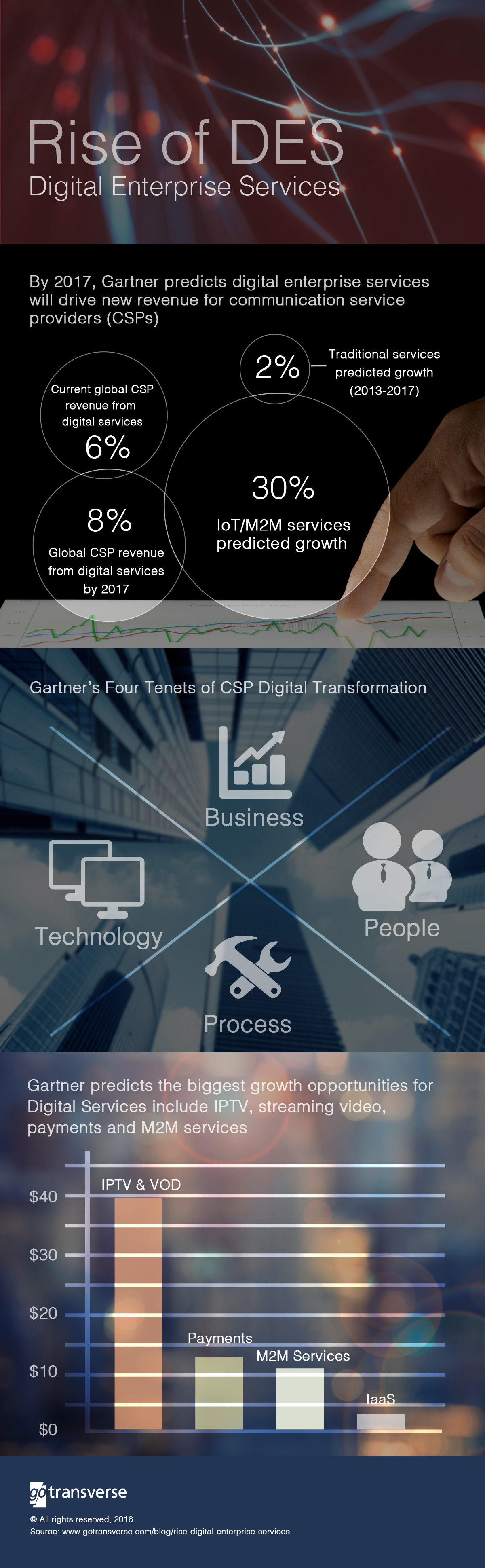 Digital Enterprise Infographic