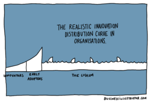 A modern-day look at Geoffrey Moore's Crossing the Chasm